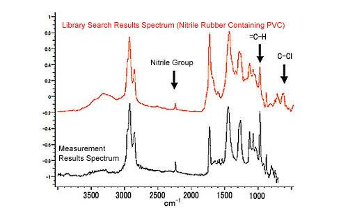 橡胶定性分析(ftir和edx) 岛津分析检测