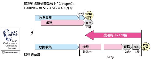 超高速演算処理システム HPC inspeXio