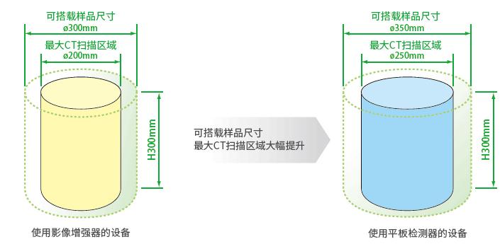 フラットパネル検出器(FPD = Flat Panel Detector)