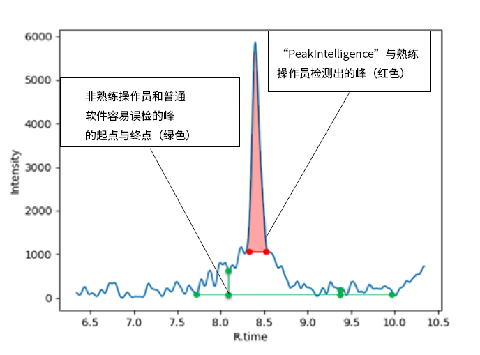 AIで�_�kしたアルゴリズムによるデ�`タ解析支援 LC-MS/MS向けオプションソフトウェア「Peakintelligence」�k��