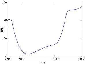 廣西分光光度計