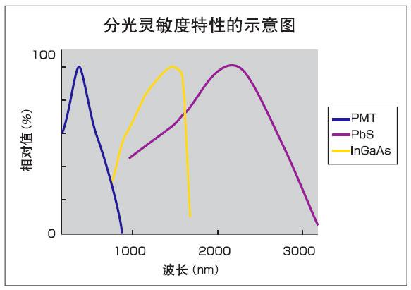 廣西紫外分光光度計