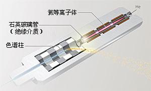 高灵敏度气相色谱仪