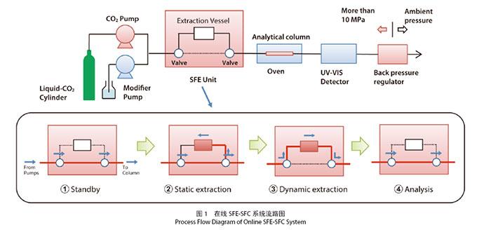 sfc分析不稳定化合物