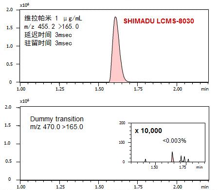 配备UFsweeper®技术的LCMS-8030实现低串扰