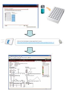 利用Open Solution软件完成样品分析和报告发送